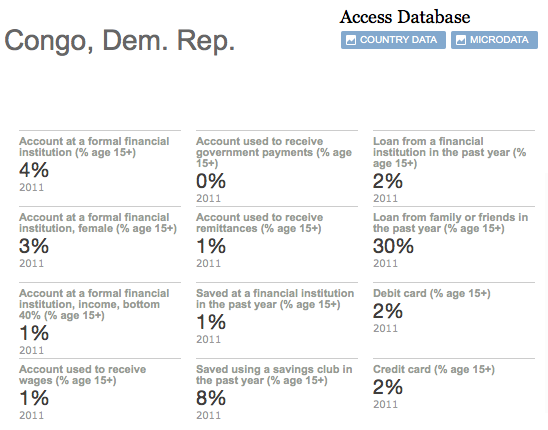 Dem. Rep. Congo Data